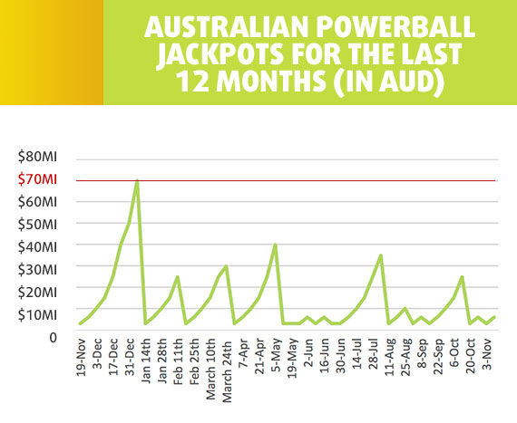 US Powerball vs. Australian Powerball - Which Is Best?