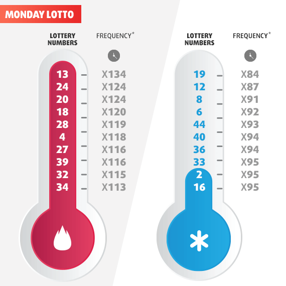 Hot and Cold Numbers of Australian Lotteries - Lottoland com au