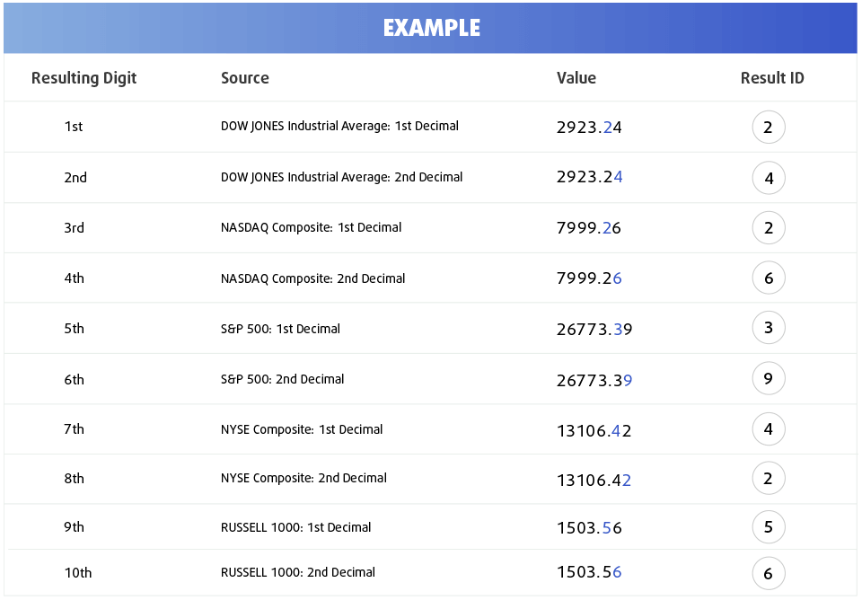 US MILLIONS Results Example